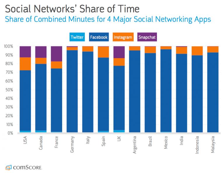 Social-media-network-popularity-2018-768x592